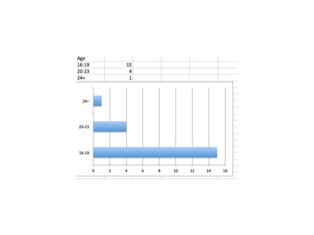 Questionnaire powerpoint