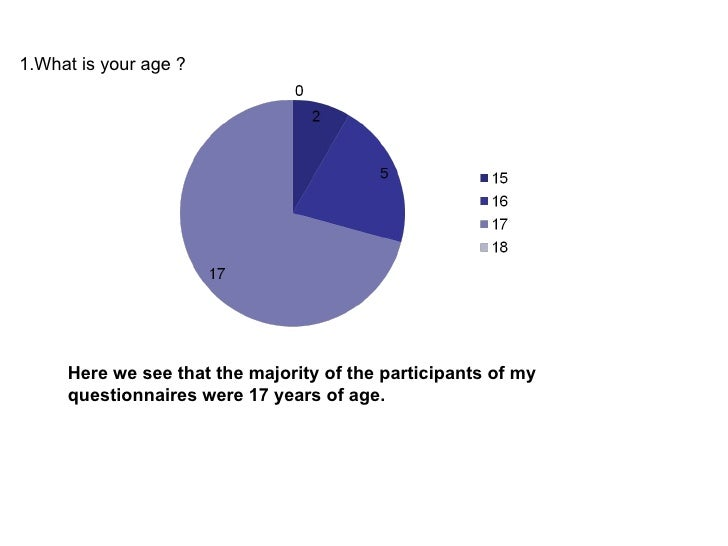 1.What is your age ? Here we see that the majority of the participants of my questionnaires were 17 years of age.
