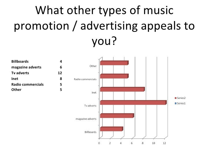 advertising appeals questionnaire Advertising appeals aim to influence the way consumers view themselves and how buying certain products can prove to be beneficial to them the message conveyed through advertising appeals, influences the purchasing decisions of consumers a.