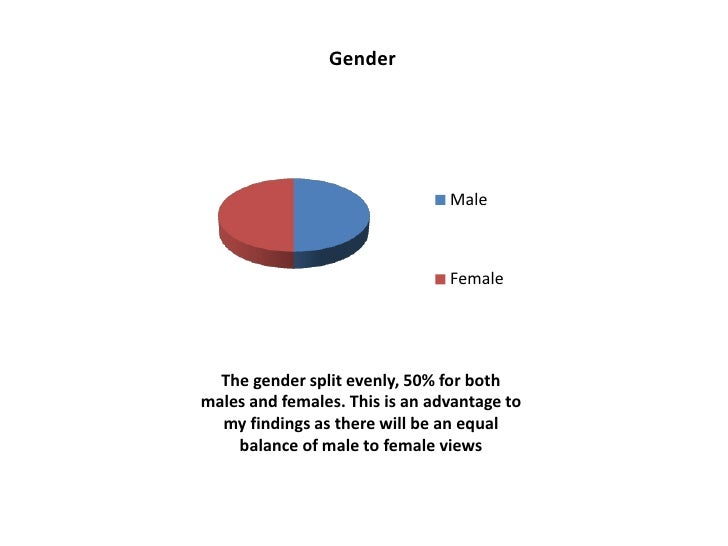 Gender                                Male                                Female  The gender split evenly, 50% for bothmal...