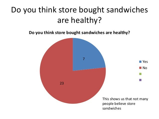 sandwich questionnaire Questionnaire name - cafe questionnaire questionnaire details download data(format 1) download data(format 2) showing 1-12 of 12 : 1 : how often do you visit cafes.