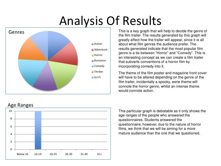 Questionnaire results analysis