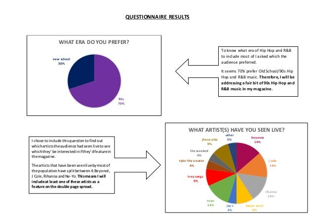 SIMRAN KAUR -Questionnaire results (pie charts + explanation)