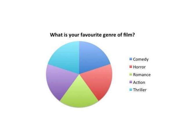 Questionnaire slideshare