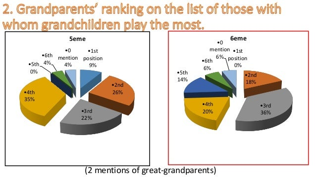 (2 mentions of great-grandparents) •1st position 9% •2nd 26% •3rd 22% •4th 35% •5th 0% •6th 4% •0 mention 4% 5eme •1st pos...