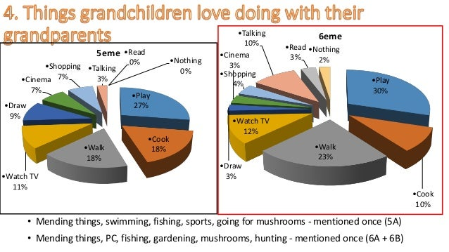 • Mending things, swimming, fishing, sports, going for mushrooms - mentioned once (5A) • Mending things, PC, fishing, gard...