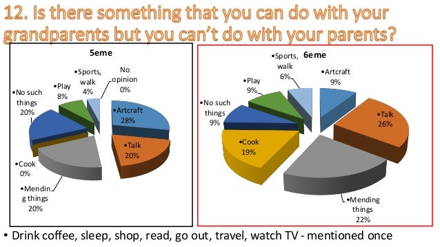 • Drink coffee, sleep, shop, read, go out, travel, watch TV - mentioned once •Artcraft 28% •Talk 20% •Mendin g things 20% ...