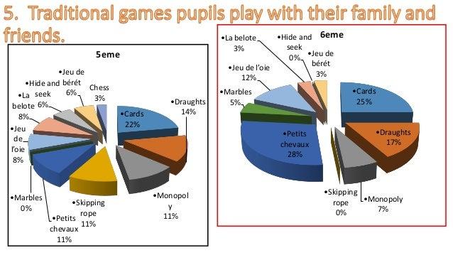 •Cards 22% •Draughts 14% •Monopol y 11% •Skipping rope 11% •Petits chevaux 11% •Marbles 0% •Jeu de l'oie 8% •La belote 8% ...