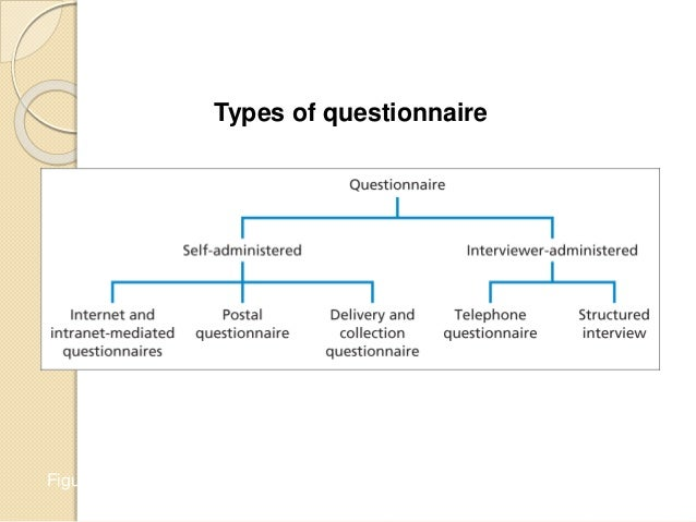 types of questionnaires for research Research instruments: surveys, questionnaires, and other surveys, questionnaires or limit search results by selecting publication types: research instrument.