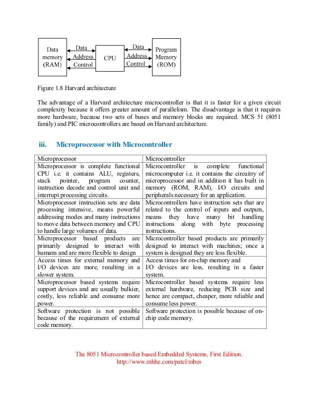 question paper with solution the 8051 microcontroller based embedded rh slideshare net