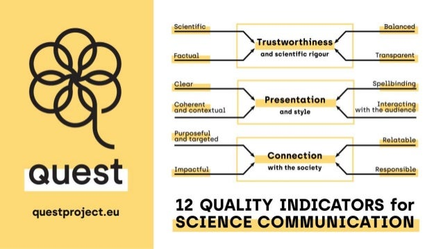 QUEST 12 Quality Indicators for Science Communication