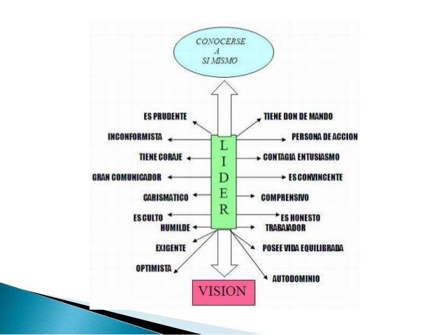 El líder debe poseer todas estas cualidades básicas, lógicamente unas más que otras, pero todas ellas deben estar presente...