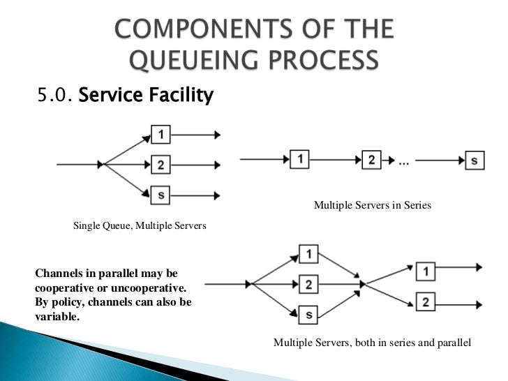 single or multiple server queue Queuing systems & formula  (a queue), are served,  in addition to queueing systems which employ a single server or multiple servers in parallel,.