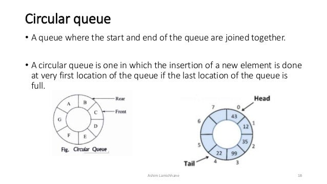 Queues circular queue ccuart Images