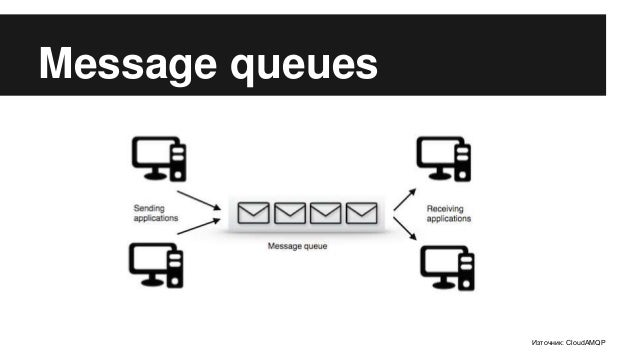 Overview of Message Queues