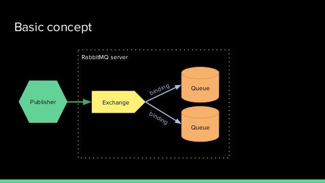 Queues queues queues — How RabbitMQ enables reactive