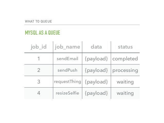 use mysql 9 - Php Mysql Jobs
