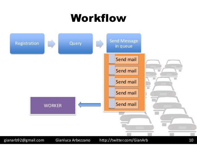 http://twitter.com/GianArb Workflow gianarb92@gmail.com Gianluca Arbezzano 10 Registration Query Send Message in queue Sen...