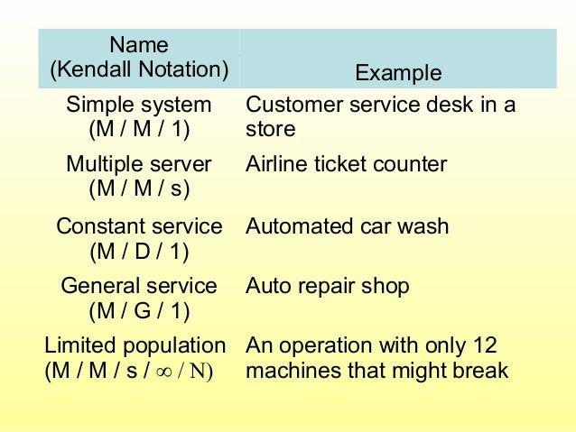 Models CoveredName (Kendall Notation) Example Simple system (M / M / 1) Customer service desk in a store Multiple server (...