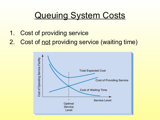 Queuing System Costs 1. Cost of providing service 2. Cost of not providing service (waiting time)