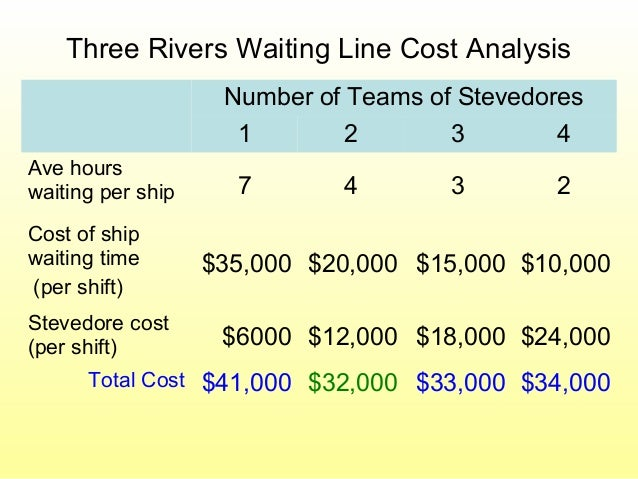 Three Rivers Waiting Line Cost Analysis Number of Teams of Stevedores 1 2 3 4 Ave hours waiting per ship 7 4 3 2 Cost of s...