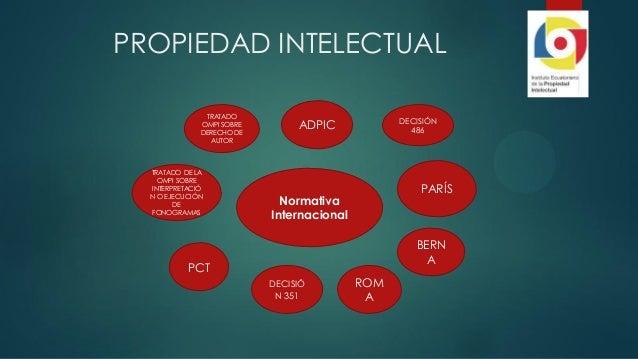 PROPIEDAD INTELECTUAL Normativa Internacional ADPIC DECISIÓ N 351 PCT TRATADO DE LA OMPI SOBRE INTERPRETACIÓ N O EJECUCIÓN...