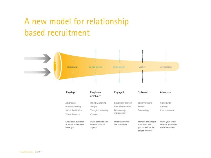 A new model for relationship     based recruitment                                 Awareness            Consideration     ...