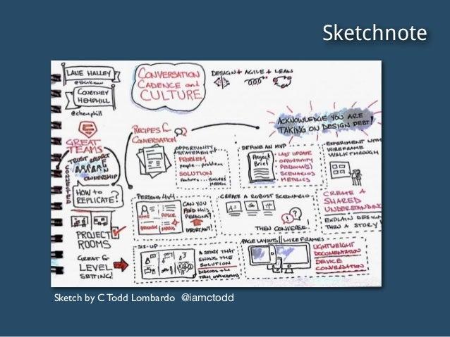 Sketchnote Sketch by C Todd Lombardo @iamctodd