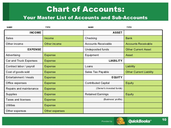 HD wallpapers chart of accounts non profit example