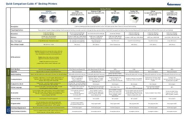 Desktop Printers Intermec PC43d (DT), PC43t (TT) Zebra GK420 (DT & TT) GX420/430 (DT & TT) Datamax-O'Neil Mark III E-Class...