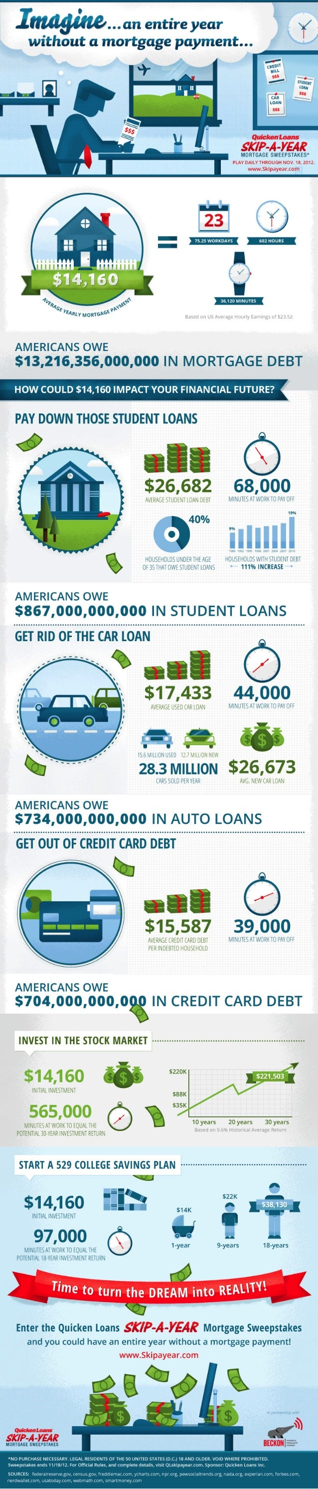 Skip-A-Year Mortgage Payment and Debt Infographic Quicken Loans Zing Blog
