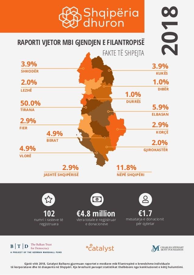 1Gjatë vitit 2018, Catalyst Balkans gjurmuan raportet e mediave mbi filantropinë e brendshme individuale të korporatave dhe...