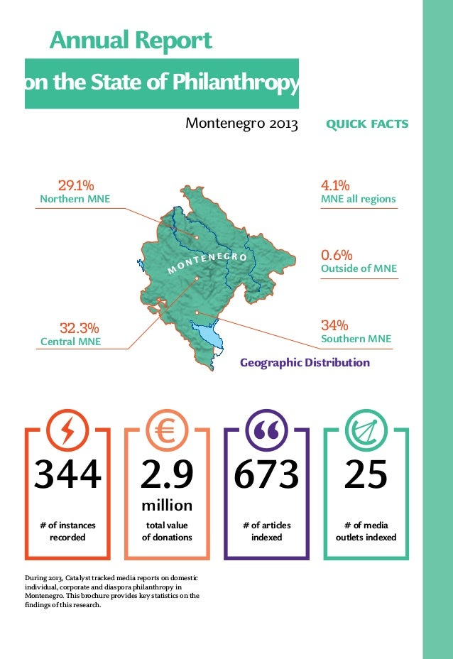 Montenegro 2013 quick facts Geographic Distribution M O N T E N E G R O 29.1% Northern MNE 4.1% MNE all regions 32.3% Cent...