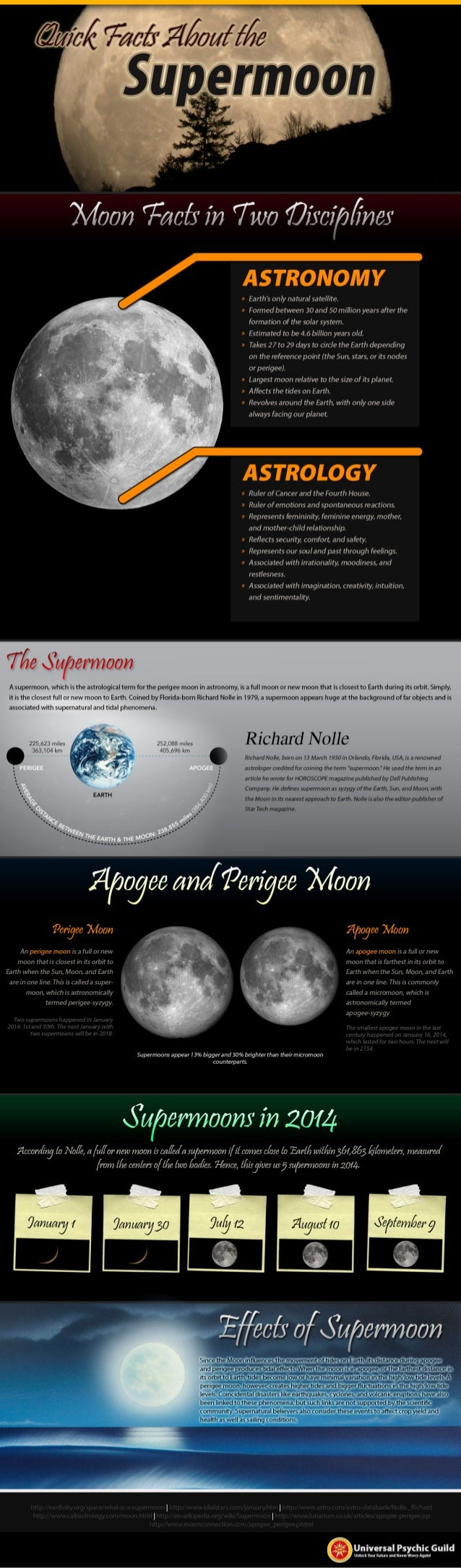 Quick facts about the supermoon