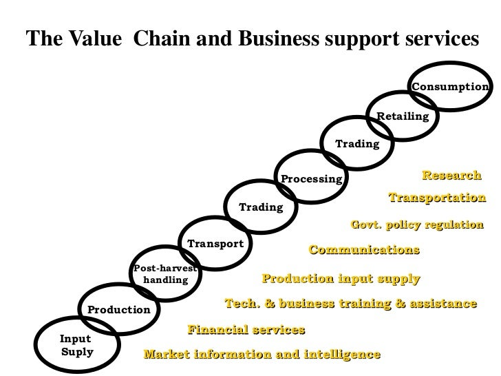 introduction to value chain analysis