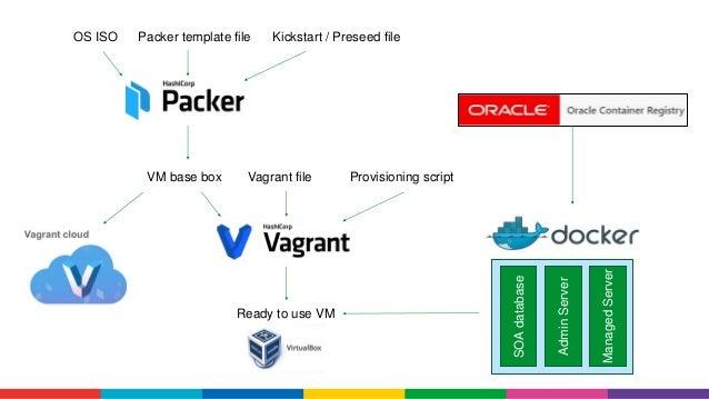 Quickly create a development VM using Kickstart, Packer