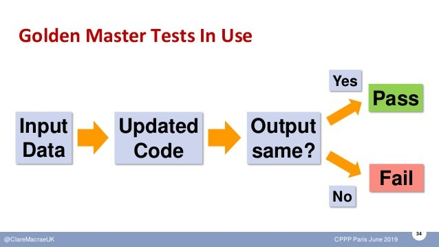 34 @ClareMacraeUK CPPP Paris June 2019 Golden Master Tests In Use Input Data Updated Code Pass Fail Output same? Yes No