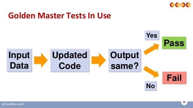 35 @ClareMacraeUK Golden Master Tests In Use Input Data Updated Code Pass Fail Output same? Yes No