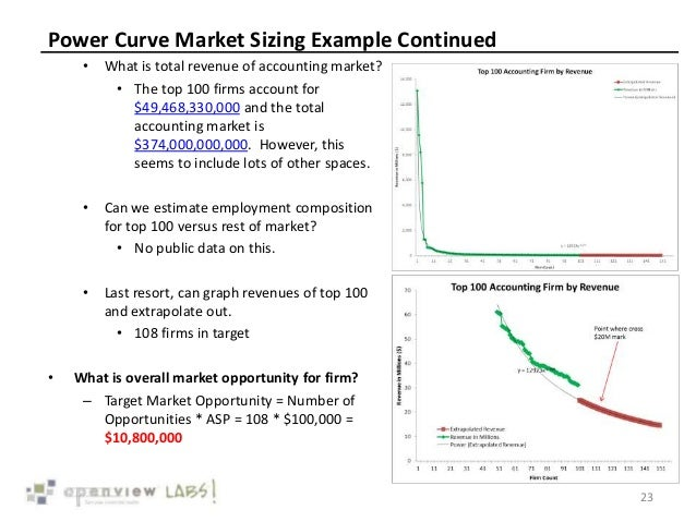 Theory of learning curves market research models message penetration