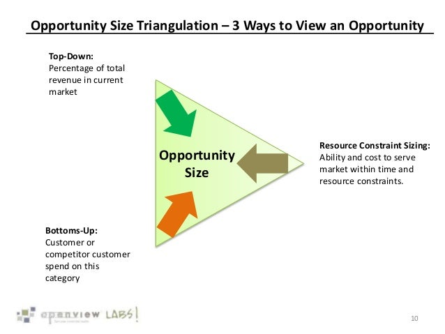 Opportunity Size Triangulation – 3 Ways to View an Opportunity 10 Opportunity Size Top-Down: Percentage of total revenue i...