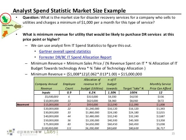 Analyst Spend Statistic Market Size Example 15 • Question: What is the market size for disaster recovery services for a co...