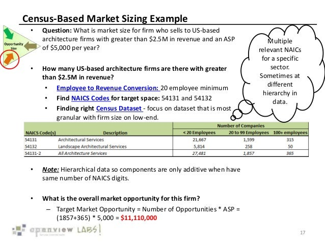 Census-Based Market Sizing Example • Question: What is market size for firm who sells to US-based architecture firms with ...