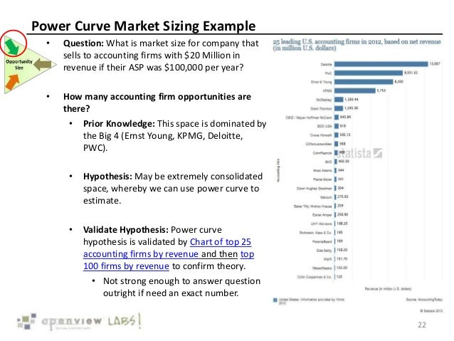 Power Curve Market Sizing Example • Question: What is market size for company that sells to accounting firms with $20 Mill...