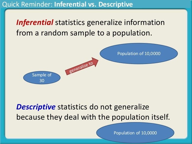 descriptive inferential statistics Descriptive statistics are used to describe the basic features of the with inferential statistics each descriptive statistic reduces lots of data into a.