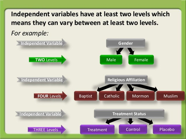 Quick Reminder Levels Of The Independent Variable
