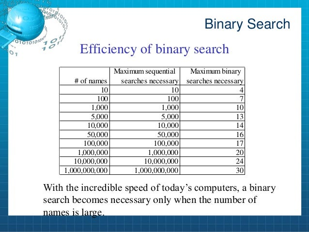 Efficiency of binary search - Module 3 - Core Materials ...