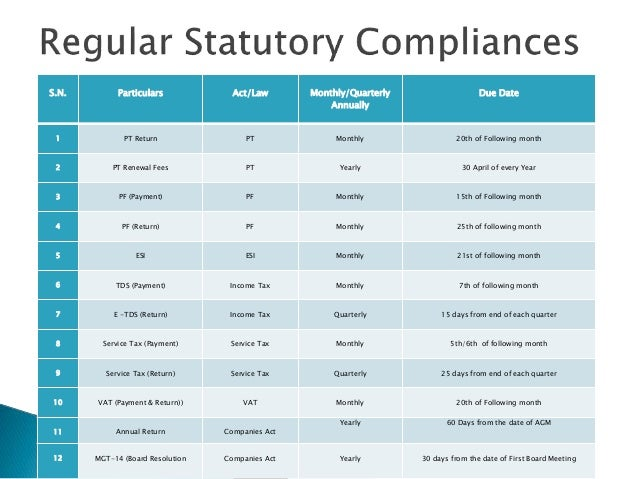 Quick Statutory Compliance Checklist For Ceos In India