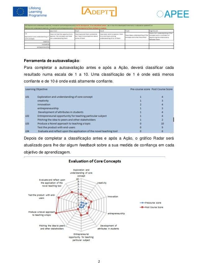 2 Ferramenta de autoavaliação: Para completar a autoavaliação antes e após a Ação, deverá classificar cada resultado numa ...