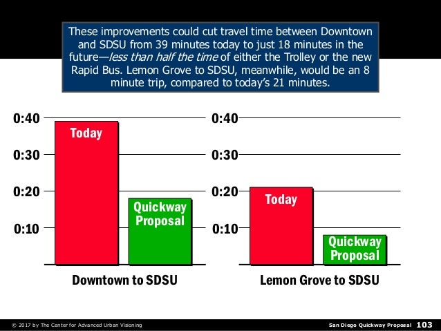 San Diego Quickway Proposal© 2017 by The Center for Advanced Urban Visioning 103 0:10 0:20 0:30 0:40 0:10 0:20 0:30 0:40 D...