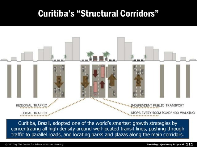 """San Diego Quickway Proposal© 2017 by The Center for Advanced Urban Visioning 111 Curitiba's """"Structural Corridors"""" Curitib..."""